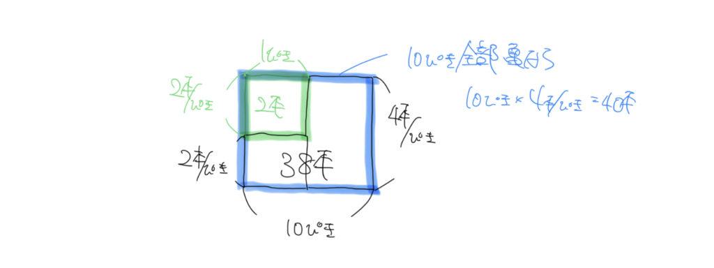 中学受験算数の面積図の手書きイラスト解説