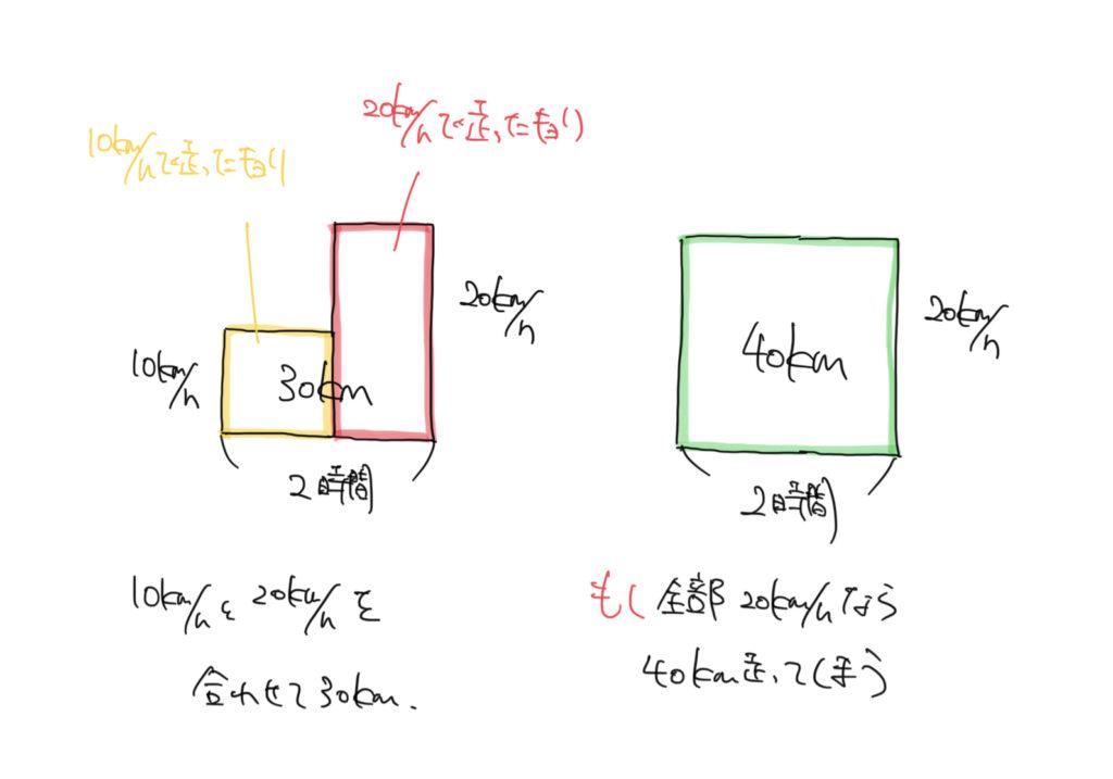 中学受験算数の面積図のイラスト解説