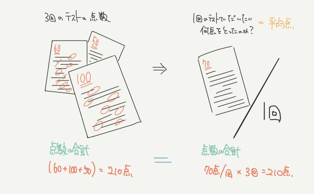 平均点の考え方のイラスト解説
