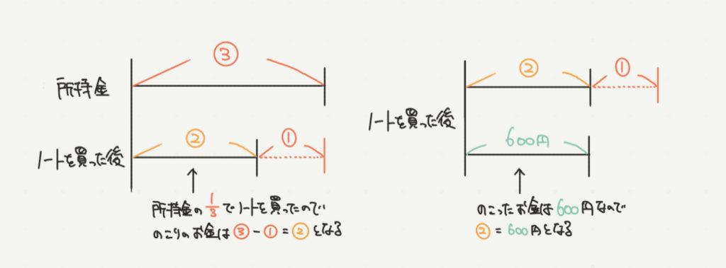 中学受験算数、割合と比のイラスト解説