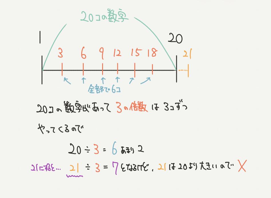 中学受験算数、「数の性質」に関するイラスト解説