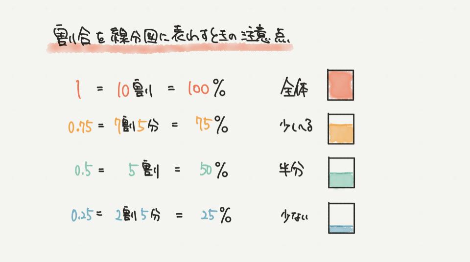 中学受験算数、割合と比のイラスト問題