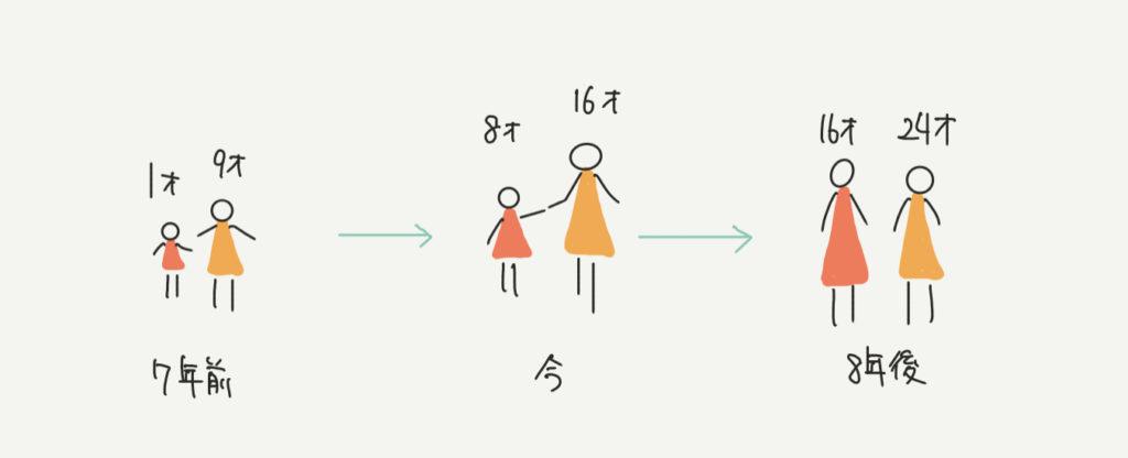 中学受験算数、年令算の考え方