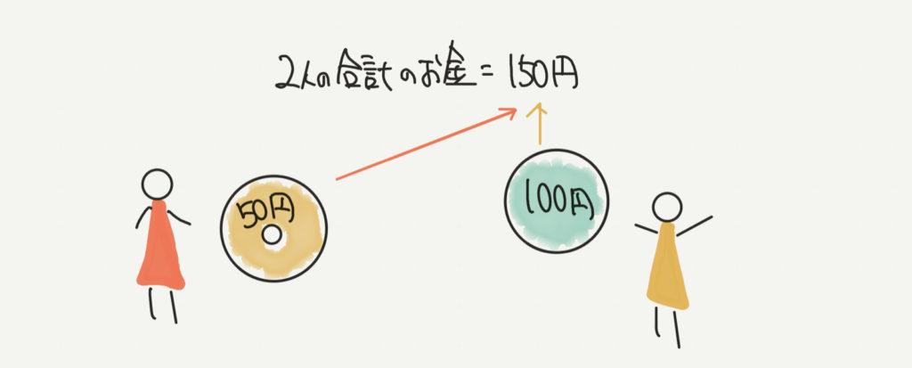 中学受験算数、平均算のイラスト解説