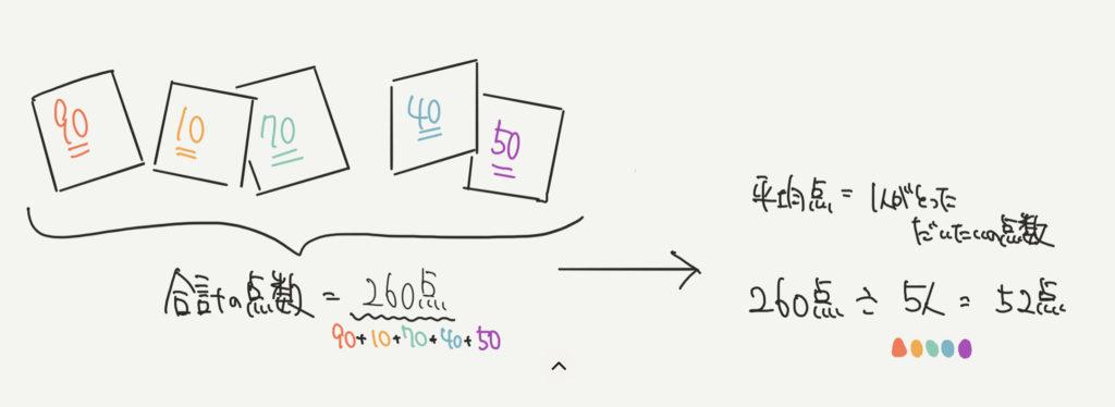 中学受験算数の平均算のイラスト解説